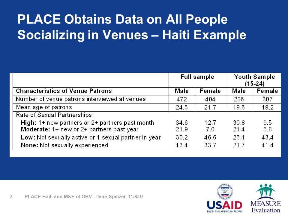 8 PLACE Haiti and M&E of GBV - Ilene Speizer, 11/8/07 PLACE Obtains Data on All People Socializing in Venues – Haiti Example