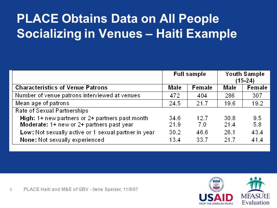 9 PLACE Haiti and M&E of GBV - Ilene Speizer, 11/8/07 Haiti PLACE Respondents at Risk