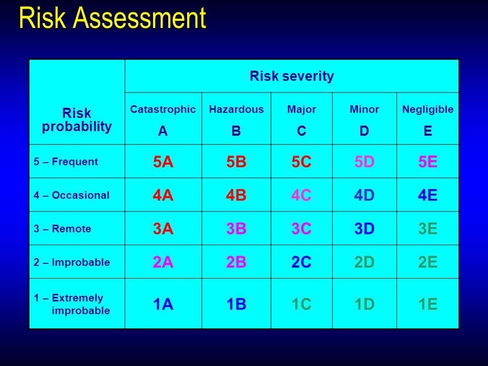 Risk Assessment Risk probability Risk severity Catastrophic A Hazardous B Major C Minor D Negligible E 5 – Frequent 5A5B5C5D5E 4 – Occasional 4A4B4C4D4E 3 – Remote 3A3B3C3D3E 2 – Improbable 2A2B2C2D2E 1 – Extremely improbable 1A1B1C1D1E