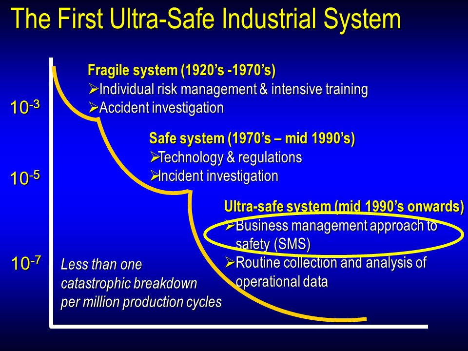 The First Ultra-Safe Industrial System Ultra-safe system (mid 1990s onwards) Business management approach to safety (SMS) Business management approach to safety (SMS) Routine collection and analysis of operational data Routine collection and analysis of operational data 10 -3 10 -5 10 -7 Fragile system (1920s -1970s) Individual risk management & intensive training Individual risk management & intensive training Accident investigation Accident investigation Safe system (1970s – mid 1990s) Technology & regulations Technology & regulations Incident investigation Incident investigation Less than one catastrophic breakdown per million production cycles