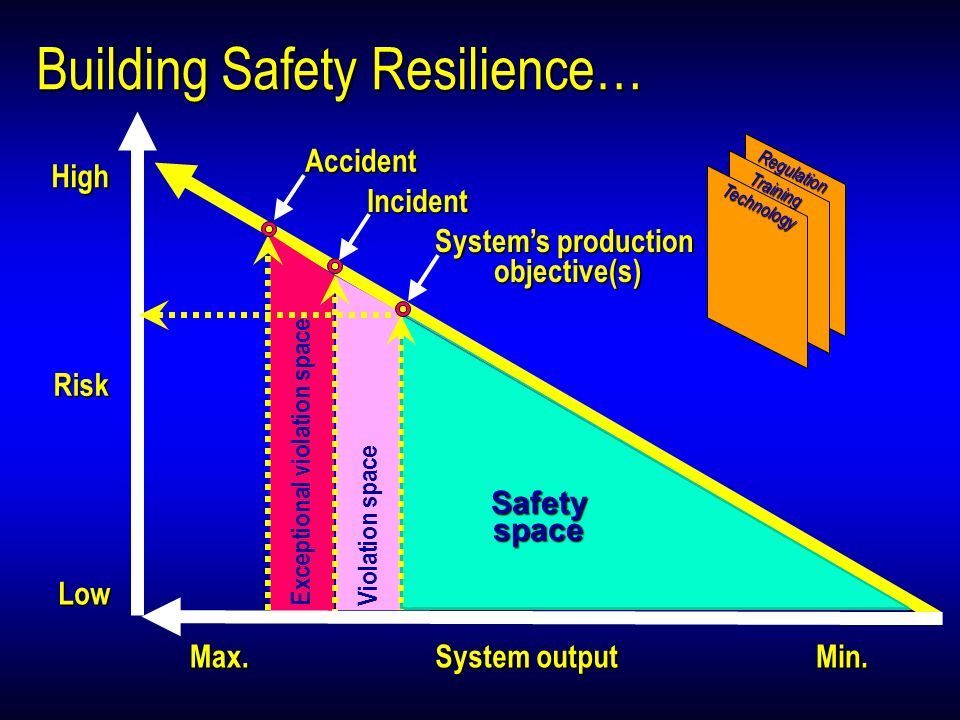 Building Safety Resilience… Risk High Low Violation space Safetyspace System output Max.Min.