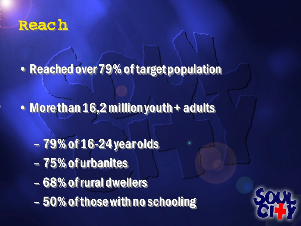 Reach Reached over 79% of target population More than 16,2 million youth + adults –79% of 16-24 year olds –75% of urbanites –68% of rural dwellers –50% of those with no schooling Reached over 79% of target population More than 16,2 million youth + adults –79% of 16-24 year olds –75% of urbanites –68% of rural dwellers –50% of those with no schooling