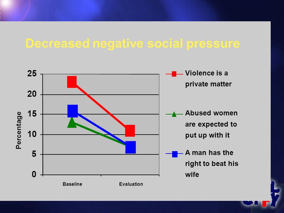 Decreased negative social pressure 0 5 10 15 20 25 BaselineEvaluation Percentage Violence is a private matter Abused women are expected to put up with it A man has the right to beat his wife