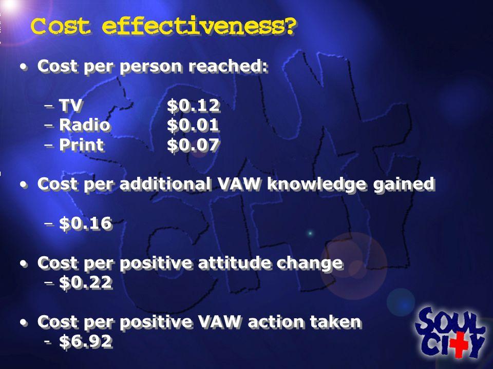 Cost effectiveness? Cost per person reached: –TV $0.12 –Radio $0.01 –Print$0.07 Cost per additional VAW knowledge gained –$0.16 Cost per positive atti
