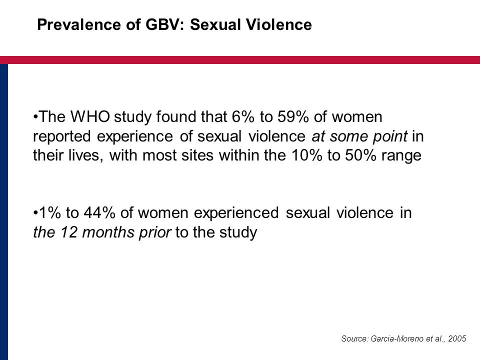 Prevalence of GBV: Sexual Violence The WHO study found that 6% to 59% of women reported experience of sexual violence at some point in their lives, with most sites within the 10% to 50% range 1% to 44% of women experienced sexual violence in the 12 months prior to the study Source: Garcia-Moreno et al., 2005