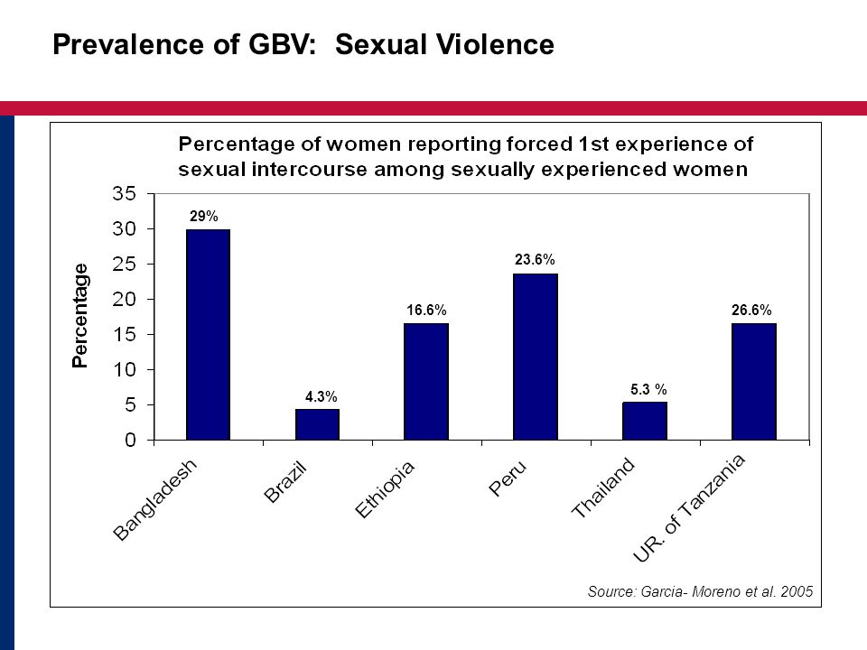 Prevalence of GBV: Sexual Violence Source: Garcia- Moreno et al.