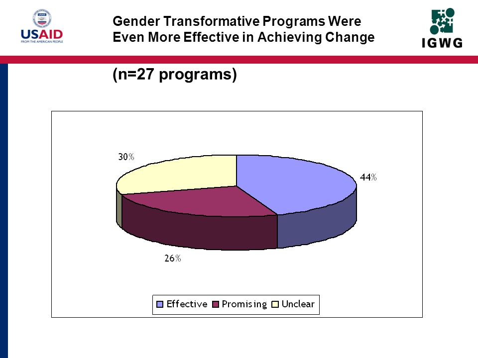 Gender Transformative Programs Were Even More Effective in Achieving Change (n=27 programs)