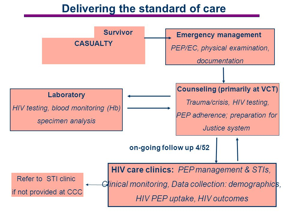 Survivor CASUALTY Emergency management PEP/EC, physical examination, documentation Counseling (primarily at VCT) Trauma/crisis, HIV testing, PEP adherence; preparation for Justice system Laboratory HIV testing, blood monitoring (Hb) specimen analysis HIV care clinics: PEP management & STIs, Clinical monitoring, Data collection: demographics, HIV PEP uptake, HIV outcomes Refer to STI clinic if not provided at CCC on-going follow up 4/52 Delivering the standard of care