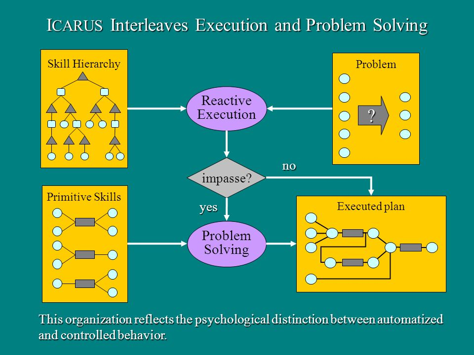 I CARUS Interleaves Execution and Problem Solving Executed plan Problem .