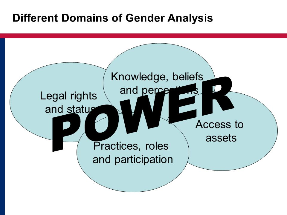 Different Domains of Gender Analysis Legal rights and status Knowledge, beliefs and perceptions Access to assets Practices, roles and participation