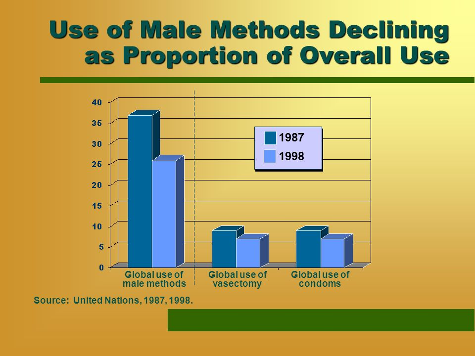 Use of Male Methods Declining as Proportion of Overall Use Source: United Nations, 1987, 1998.