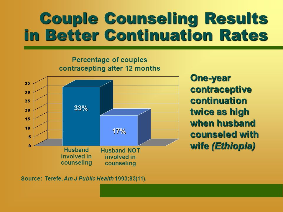 Couple Counseling Results in Better Continuation Rates Source: Terefe, Am J Public Health 1993;83(11).