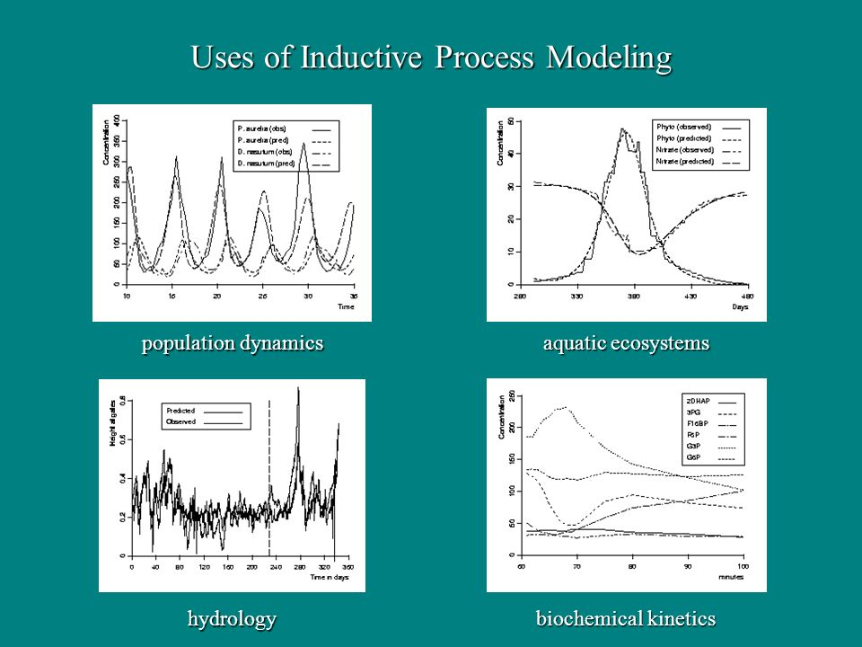 Uses of Inductive Process Modeling population dynamics aquatic ecosystems hydrology biochemical kinetics