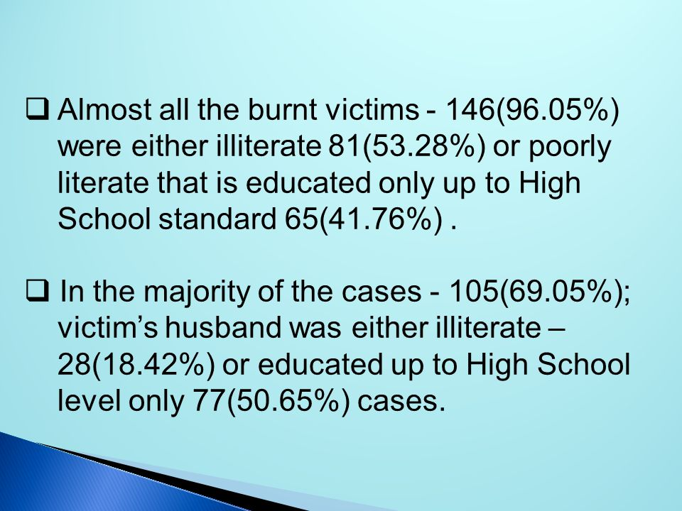 Almost all the burnt victims - 146(96.05%) were either illiterate 81(53.28%) or poorly literate that is educated only up to High School standard­ 65(4