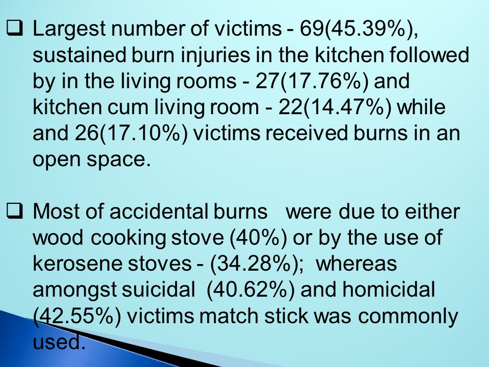 Largest number of victims - 69(45.39%), sustained burn injuries in the kitchen followed by in the living rooms - 27(17.76%) and kitchen cum living roo
