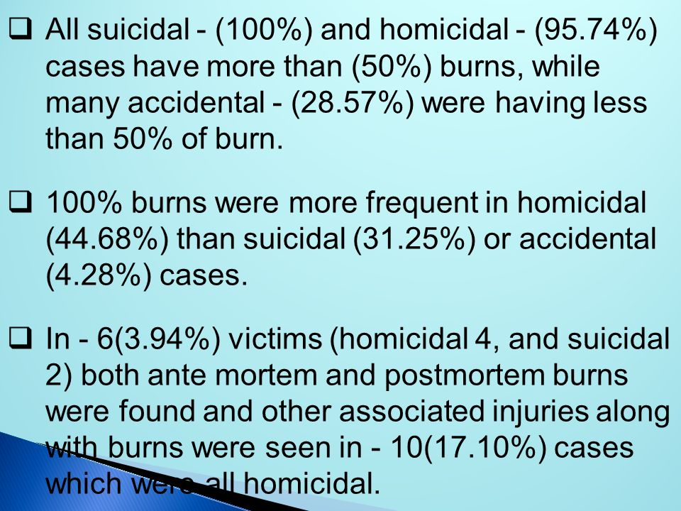All suicidal - (100%) and homicidal - (95.74%) cases have more than (50%) burns, while many accidental - (28.57%) were having less than 50% of burn. 1