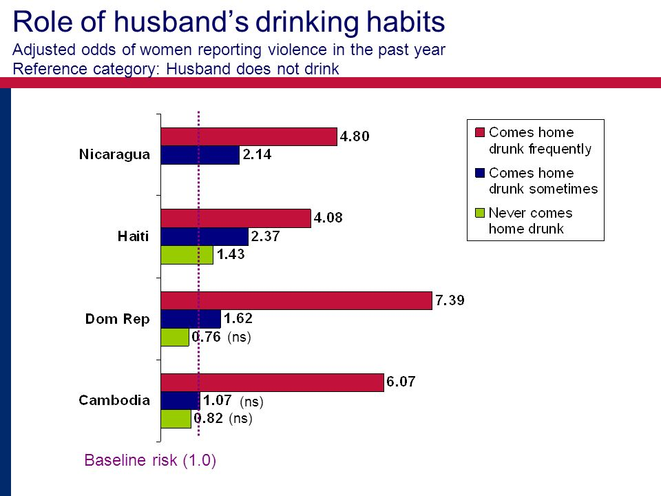 Role of husbands drinking habits Adjusted odds of women reporting violence in the past year Reference category: Husband does not drink (ns) Baseline risk (1.0) (ns)