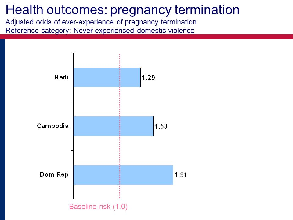 Health outcomes: pregnancy termination Adjusted odds of ever-experience of pregnancy termination Reference category: Never experienced domestic violence Baseline risk (1.0)