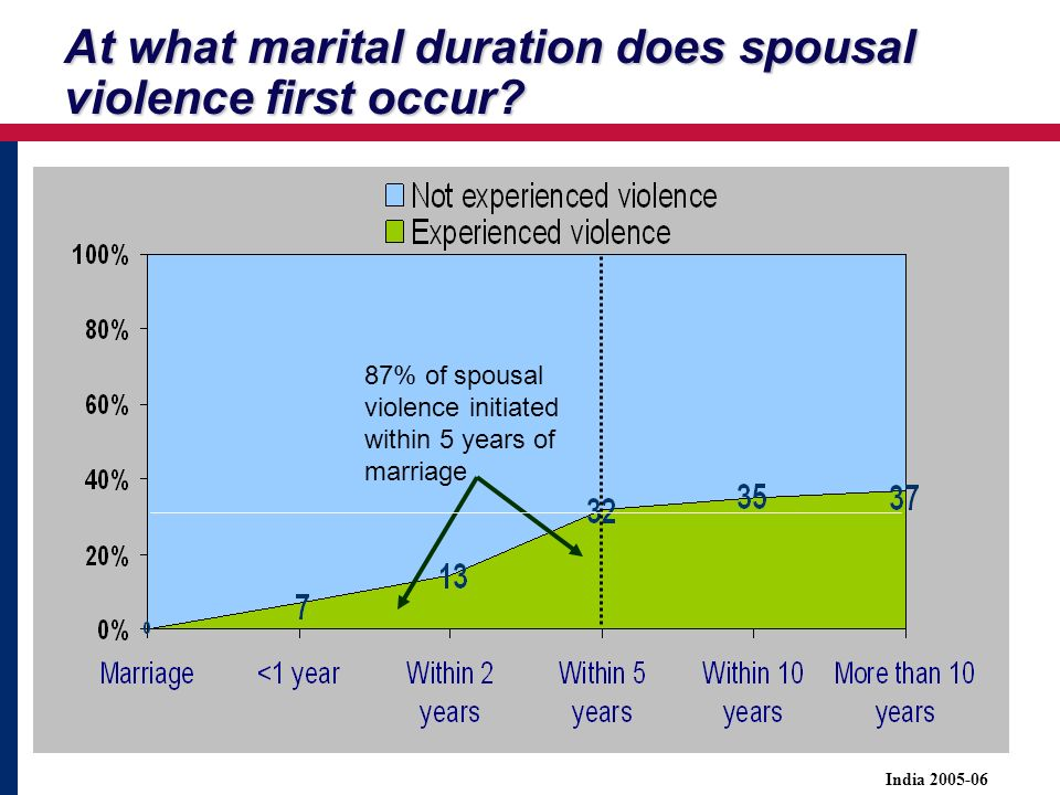 At what marital duration does spousal violence first occur.