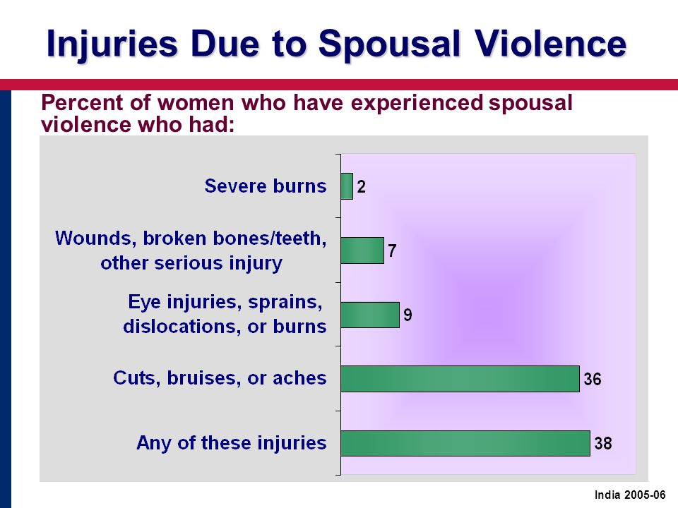 Injuries Due to Spousal Violence Percent of women who have experienced spousal violence who had: India 2005-06