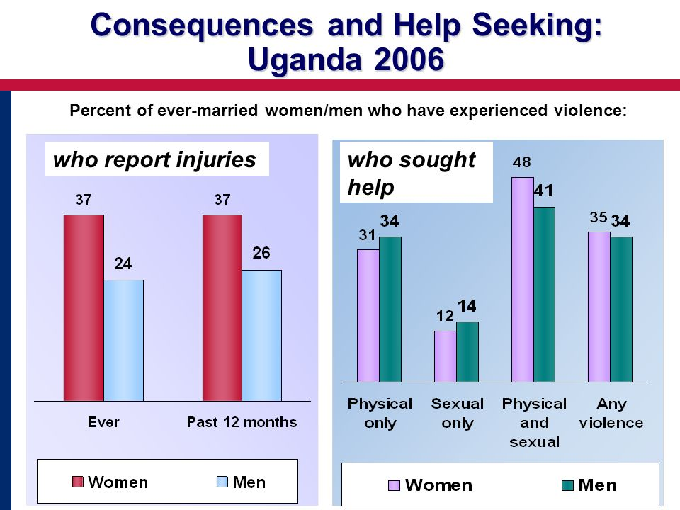 Consequences and Help Seeking: Uganda 2006 Percent of ever-married women/men who have experienced violence: who report injurieswho sought help