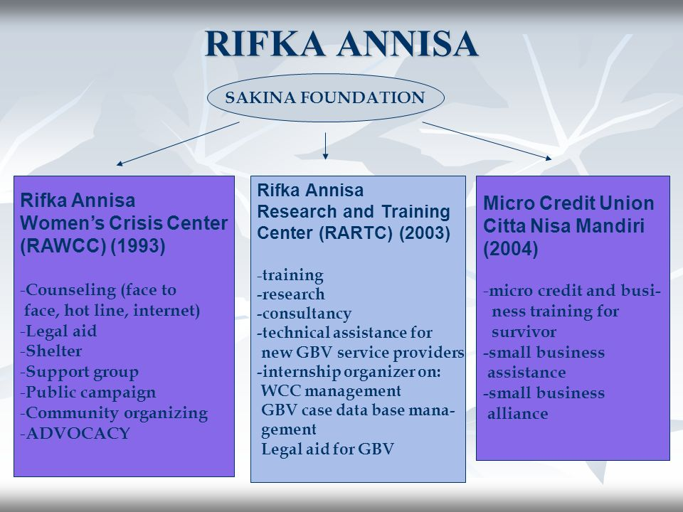 RIFKA ANNISA Rifka Annisa Womens Crisis Center (RAWCC) (1993) - Counseling (face to face, hot line, internet) - Legal aid - Shelter - Support group - Public campaign - Community organizing - ADVOCACY Micro Credit Union Citta Nisa Mandiri (2004) - micro credit and busi- ness training for survivor -small business assistance -small business alliance Rifka Annisa Research and Training Center (RARTC) (2003) - training -research -consultancy -technical assistance for new GBV service providers -internship organizer on: WCC management GBV case data base mana- gement Legal aid for GBV SAKINA FOUNDATION