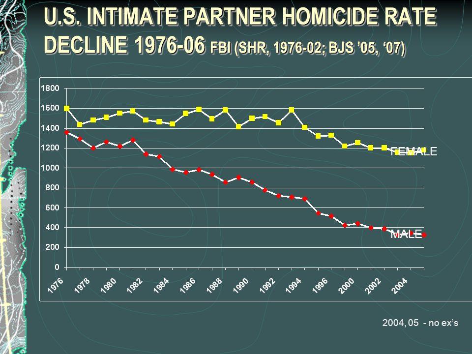 U.S. INTIMATE PARTNER HOMICIDE RATE DECLINE 1976-06 FBI (SHR, 1976-02; BJS 05, 07) FEMALE MALE 2004, 05 - no exs