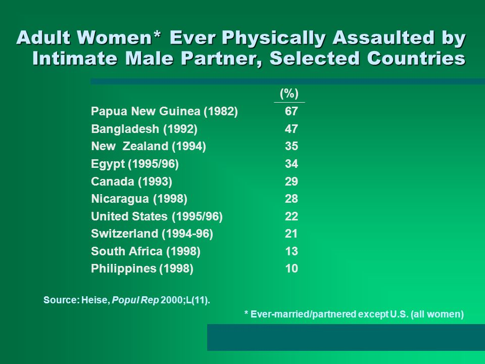 Adult Women* Ever Physically Assaulted by Intimate Male Partner, Selected Countries Papua New Guinea (1982) 67 Bangladesh (1992) 47 New Zealand (1994)