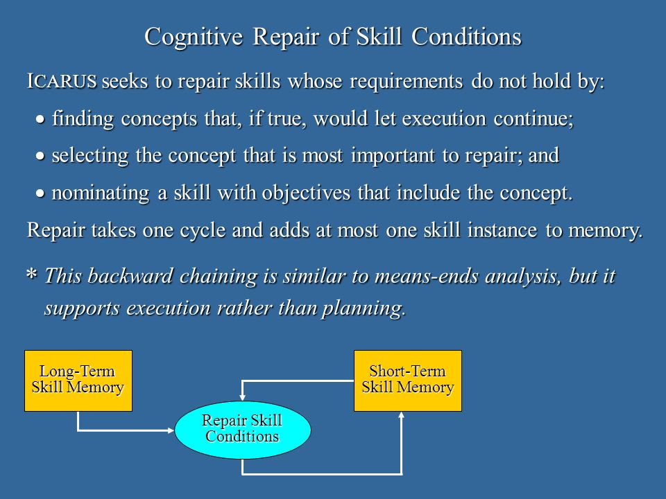 Cognitive Repair of Skill Conditions Long-Term Skill Memory Short-Term Repair Skill Conditions * This backward chaining is similar to means-ends analysis, but it supports execution rather than planning.