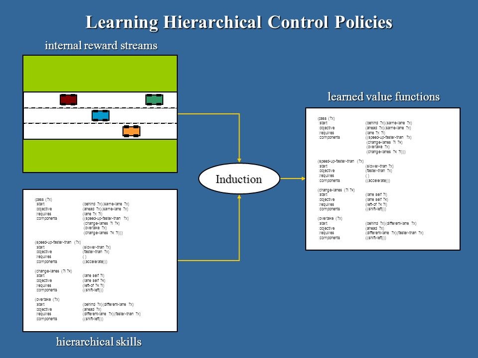 Learning Hierarchical Control Policies Induction internal reward streams hierarchical skills learned value functions ( pass ( x) :start (behind x)(same-lane x) :objective (ahead x)(same-lane x) :requires(lane x l) :components((speed-up-faster-than x) (change-lanes l k) (overtake x) (change-lanes k l))) (speed-up-faster-than ( x) :start (slower-than x) :objective(faster-than x) :requires( ) :components((accelerate))) (change-lanes ( l k) :start (lane self l) :objective(lane self k) :requires(left-of k l) :components((shift-left))) (overtake ( x) :start(behind x)(different-lane x) :objective(ahead x) :requires(different-lane x)(faster-than x) :components((shift-left))) ( pass ( x) :start (behind x)(same-lane x) :objective (ahead x)(same-lane x) :requires(lane x l) :components((speed-up-faster-than x) (change-lanes l k) (overtake x) (change-lanes k l))) (speed-up-faster-than ( x) :start (slower-than x) :objective(faster-than x) :requires( ) :components((accelerate))) (change-lanes ( l k) :start (lane self l) :objective(lane self k) :requires(left-of k l) :components((shift-left))) (overtake ( x) :start(behind x)(different-lane x) :objective(ahead x) :requires(different-lane x)(faster-than x) :components((shift-left)))