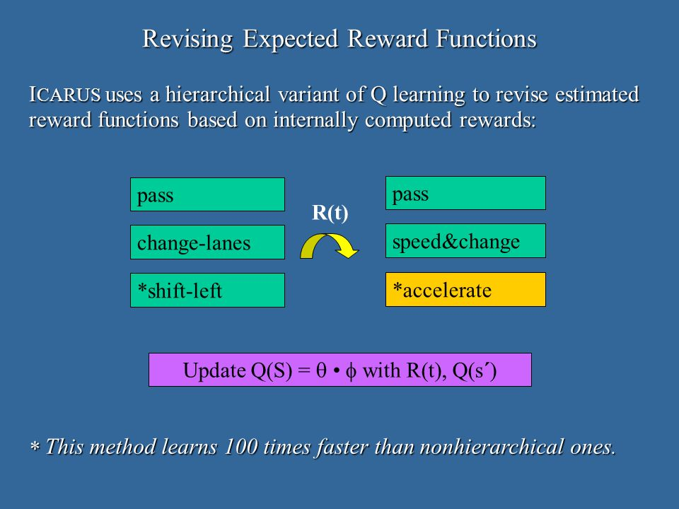 Revising Expected Reward Functions I CARUS uses a hierarchical variant of Q learning to revise estimated reward functions based on internally computed rewards: * This method learns 100 times faster than nonhierarchical ones.