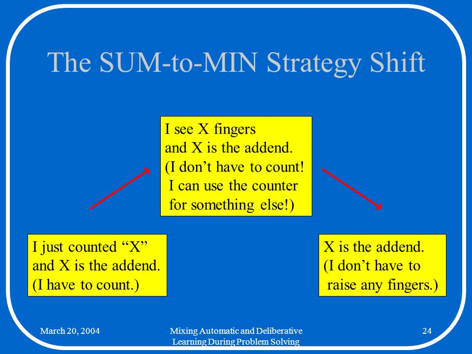 March 20, 2004Mixing Automatic and Deliberative Learning During Problem Solving 24 The SUM-to-MIN Strategy Shift I just counted X and X is the addend.