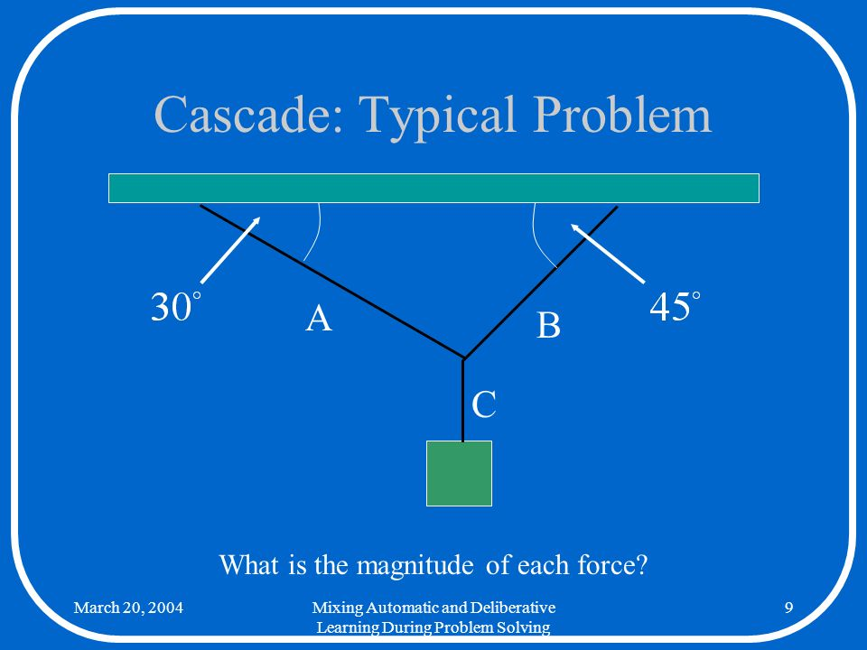 March 20, 2004Mixing Automatic and Deliberative Learning During Problem Solving 9 Cascade: Typical Problem A B C What is the magnitude of each force?