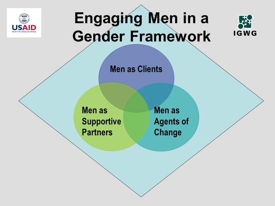 Men as Agents of Change Men as Clients Engaging Men in a Gender Framework Men as Supportive Partners