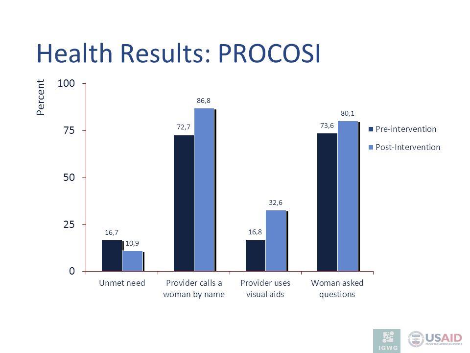 Health Results: PROCOSI Percent