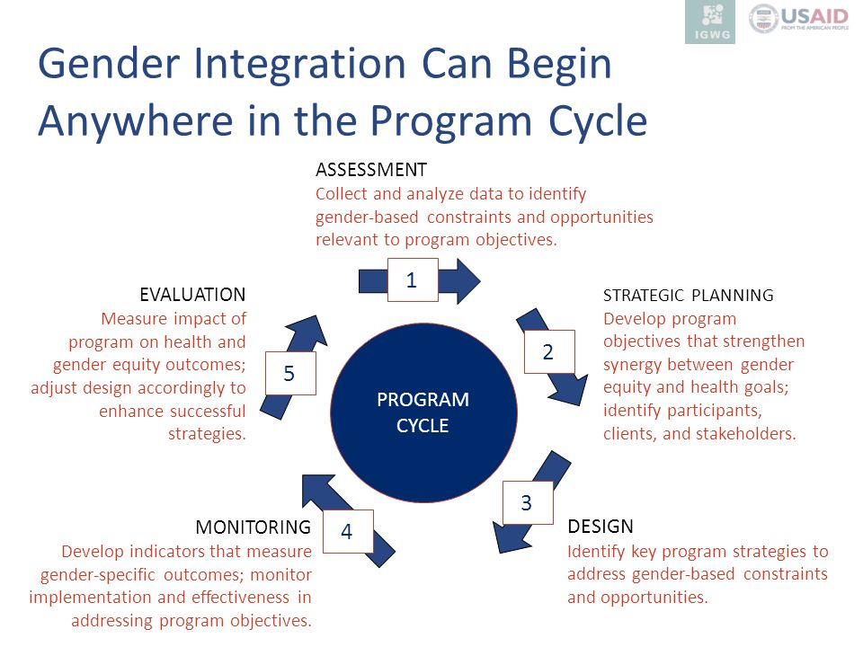 Gender Integration Can Begin Anywhere in the Program Cycle PROGRAM CYCLE 1 3 2 5 4 ASSESSMENT Collect and analyze data to identify gender-based constr