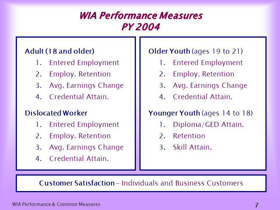 WIA Performance & Common Measures 6 Comparison of WIA PY04 Q3 to PY03 Q3 Participant and Exit Levels