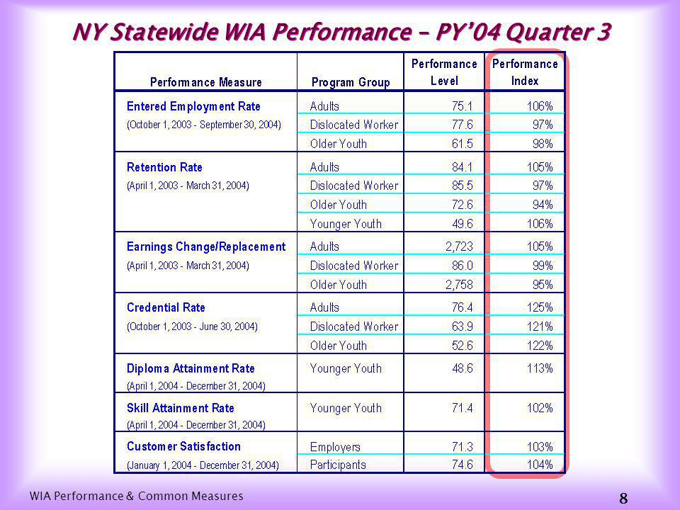 WIA Performance & Common Measures 8 NY Statewide WIA Performance – PY04 Quarter 3
