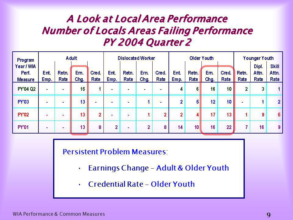 WIA Performance & Common Measures 19 Youth (Older & Younger) Comparison of WIA and Common Measures
