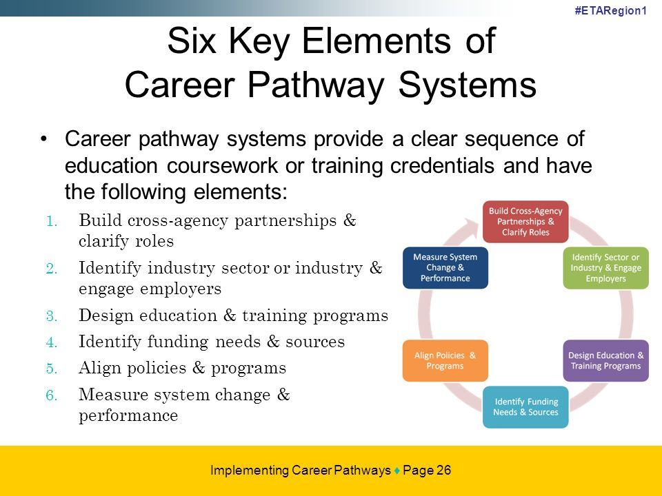 Working Collaboratively to Provide Work and Learning Opportunities for Young Adults: A Conference for Teams that Cross Delivery Systems #ETARegion1 26 Career pathway systems provide a clear sequence of education coursework or training credentials and have the following elements: Six Key Elements of Career Pathway Systems Implementing Career Pathways Page 26 1.
