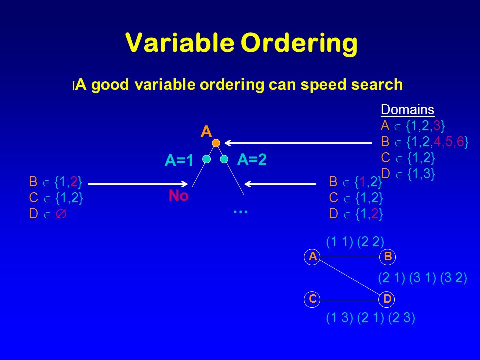 … A=2 B {1,2} C {1,2} D {1,2} Variable Ordering l A good variable ordering can speed search A A=1 Domains A {1,2,3} B {1,2,4,5,6} C {1,2} D {1,3} B {1