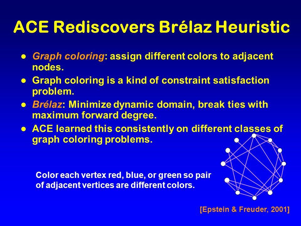 ACE Rediscovers Brélaz Heuristic l Graph coloring: assign different colors to adjacent nodes. l Graph coloring is a kind of constraint satisfaction pr