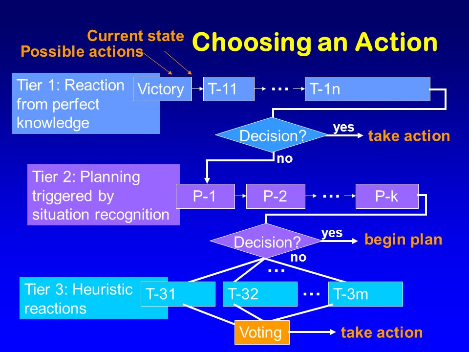 Choosing an Action take action yes Tier 1: Reaction from perfect knowledge VictoryT-11T-1n … Decision? begin plan yes no Tier 3: Heuristic reactions T