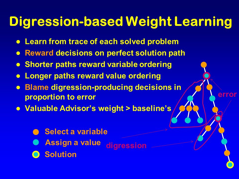 l Learn from trace of each solved problem l Reward decisions on perfect solution path l Shorter paths reward variable ordering l Longer paths reward value ordering l Blame digression-producing decisions in proportion to error l Valuable Advisors weight > baselines Digression-based Weight Learning Select a variable Assign a value Solution digression error