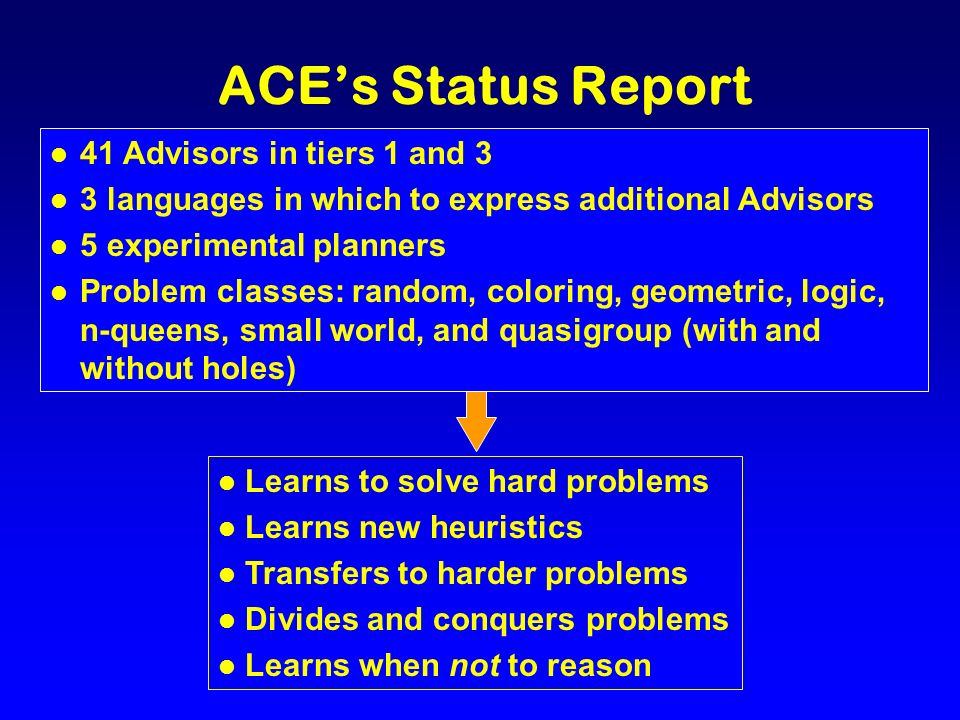 ACEs Status Report l 41 Advisors in tiers 1 and 3 l 3 languages in which to express additional Advisors l 5 experimental planners l Problem classes: random, coloring, geometric, logic, n-queens, small world, and quasigroup (with and without holes) l Learns to solve hard problems l Learns new heuristics l Transfers to harder problems l Divides and conquers problems l Learns when not to reason