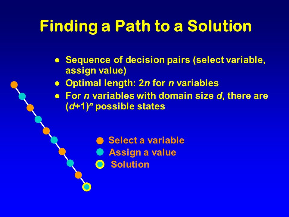 B D=3 No C=2 A=2 … Solution Method Search from initial state to goal Domains A {1,2,3} B {1,2,4,5,6} C {1,2} D {1,3} No D D=1 No D D=1D=3 No Constraints A = B A > D C D BA CD (1 1) (2 2) (2 1) (3 1) (3 2) (1 3) (2 1) (2 3) B=1 A CD A A=1 CD C C=1 D