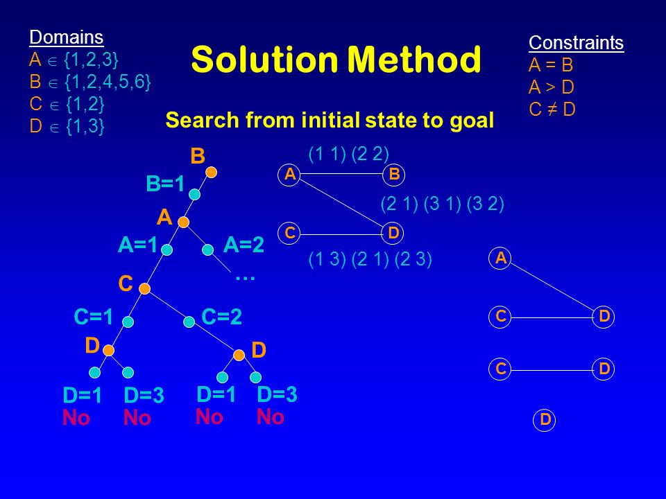 l Both learn search control from unsupervised experience, reinforce decisions on a successful path, gradually introduce new factors, specify a threshold, and transfer to harder problems, but… l SAGE.2ACE l Learns onSame task Different problems in a class l RepresentsSymbolic rulesWeighted linear function l ReinforcesRepeating rulesCorrect comments l Failure responseReviseReduce weight l Proportional to errorNo Yes l Compares statesYesNo l Random benchmarksNoYes l SubgoalsNoYes l Learns during search Yes No How is ACE like SAGE.2.