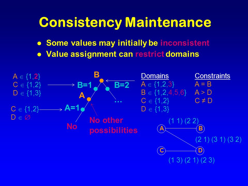 Consistency Maintenance l Some values may initially be inconsistent l Value assignment can restrict domains B=2 … A {1,2} C {1,2} D {1,3} No C {1,2} D No other possibilities Constraints A = B A > D C D B B=1 A A=1 Domains A {1,2,3} B {1,2,4,5,6} C {1,2} D {1,3} BA CD (1 1) (2 2) (2 1) (3 1) (3 2) (1 3) (2 1) (2 3)