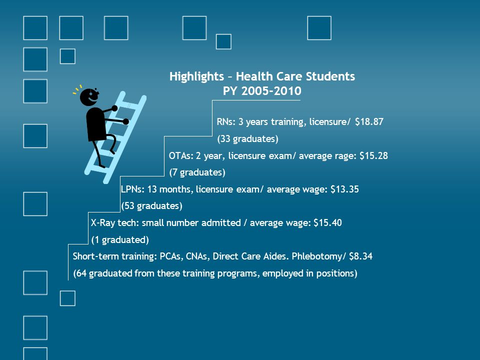 Highlights – Health Care Students PY RNs: 3 years training, licensure/ $18.87 (33 graduates) OTAs: 2 year, licensure exam/ average rage: $15.28 (7 graduates) LPNs: 13 months, licensure exam/ average wage: $13.35 (53 graduates) X-Ray tech: small number admitted / average wage: $15.40 (1 graduated) Short-term training: PCAs, CNAs, Direct Care Aides.