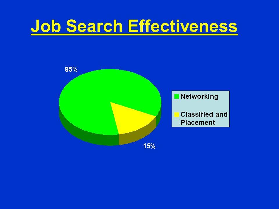 Job Search Effectiveness